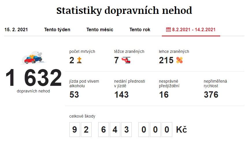 Dopravní nehody 8. 2. 2021 – 14. 2. 2021. Zdroj: https://www.irozhlas.cz/nehody