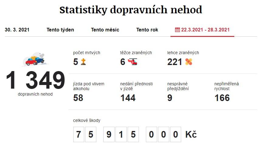 Dopravní nehody 22. 3. 2021 – 28. 3. 2021. Zdroj: https://www.irozhlas.cz/nehody