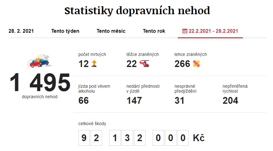 Dopravní nehody 22. 2. 2021 – 28. 2. 2021. Zdroj: https://www.irozhlas.cz/nehody
