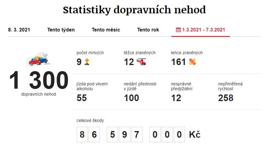 Dopravní nehody 1. 3. 2021 – 7. 3. 2021. Zdroj: https://www.irozhlas.cz/nehody