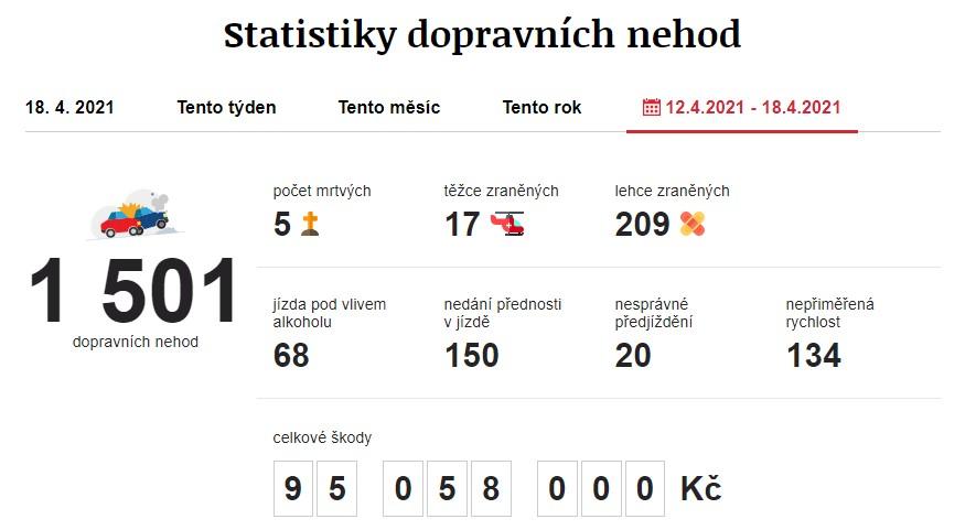 Dopravní nehody 12. 4. 2021 – 18. 4. 2021. Zdroj: https://www.irozhlas.cz/nehody