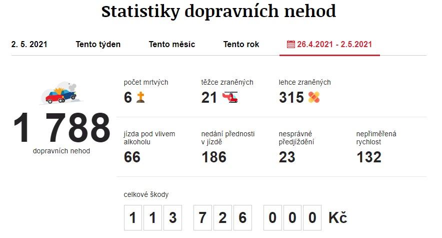 Dopravní nehody 26. 4. 2021 – 2. 5. 2021. Zdroj: https://www.irozhlas.cz/nehody