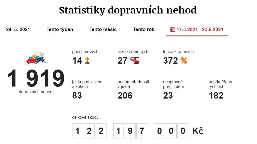 Dopravní nehody 17. 5. 2021 – 23. 5. 2021. Zdroj: https://www.irozhlas.cz/nehody