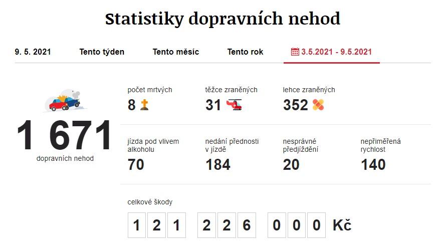 Dopravní nehody 3. 5. 2021 – 9. 5. 2021. Zdroj: https://www.irozhlas.cz/nehody