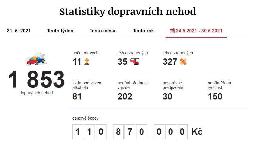 Dopravní nehody 24. 5. 2021 – 30. 5. 2021. Zdroj: https://www.irozhlas.cz/nehody