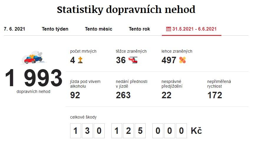 Dopravní nehody 31. 5. 2021 – 6. 6. 2021. Zdroj: https://www.irozhlas.cz/nehody
