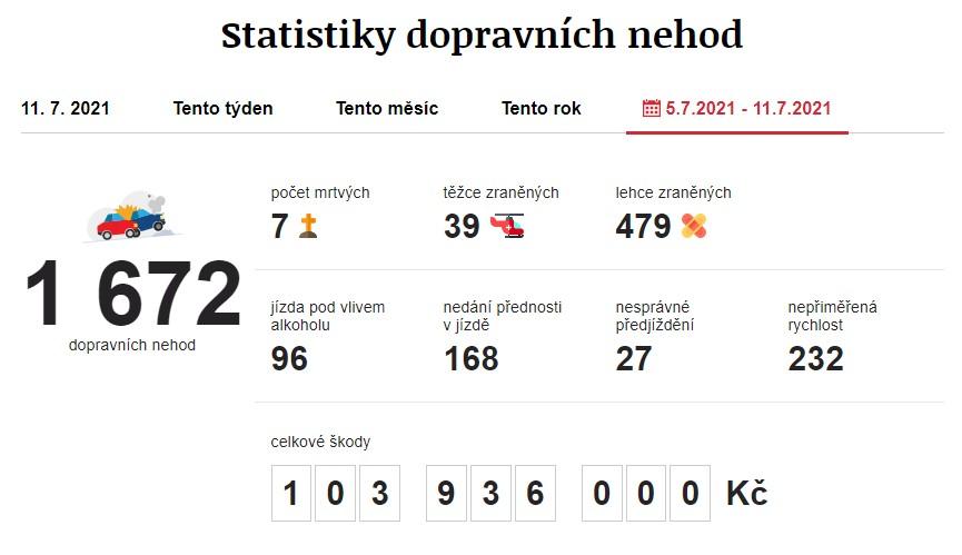 Dopravní nehody 5. 7. 2021 – 11. 7. 2021. Zdroj: https://www.irozhlas.cz/nehody