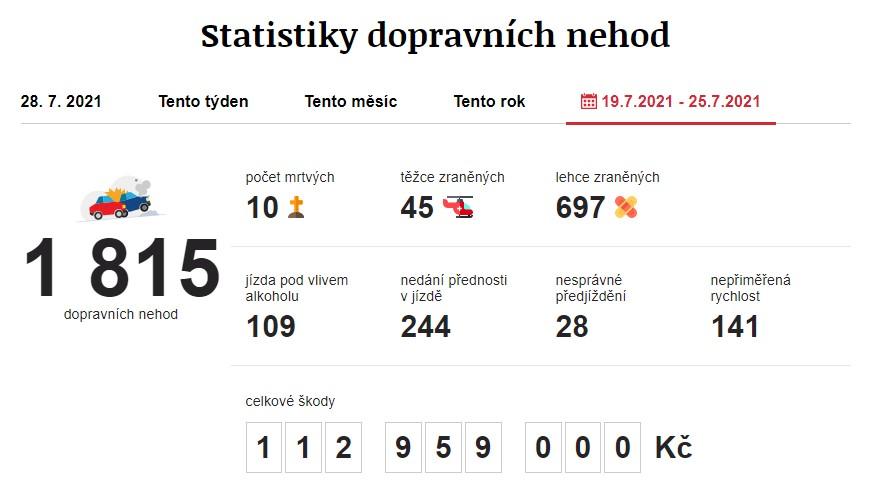 Dopravní nehody 19. 7. 2021 – 25. 7. 2021. Zdroj: https://www.irozhlas.cz/nehody