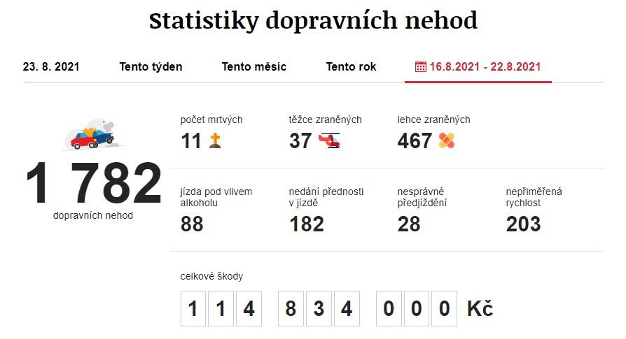 Dopravní nehody 16. 8. 2021 – 22. 8. 2021. Zdroj: https://www.irozhlas.cz/nehody