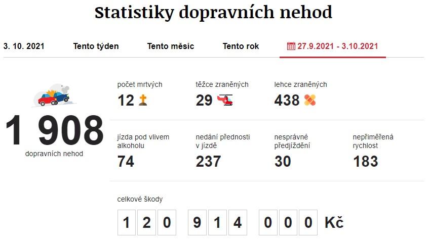 Dopravní nehody 27. 9. 2021 – 3. 10. 2021. Zdroj: https://www.irozhlas.cz/nehody